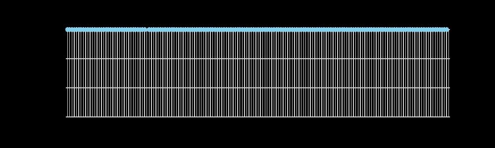 湖岸水温グラフ