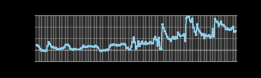 湖岸塩分グラフ