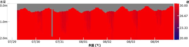 水温・コンタグラフ