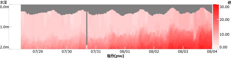 塩分濃度・コンタグラフ
