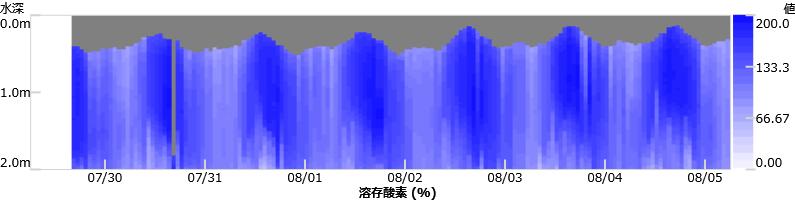 溶存酸素(%)・コンタグラフ