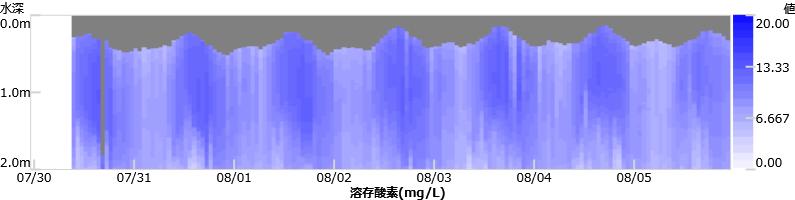 溶存酸素(mg/L)・コンタグラフ