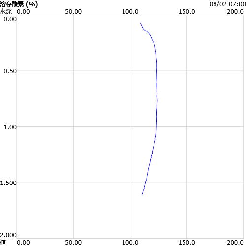 溶存酸素(%)・鉛直グラフ
