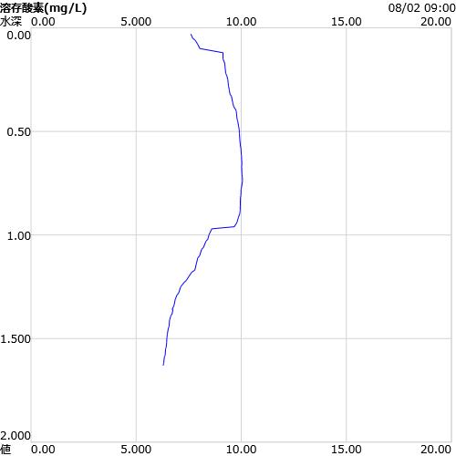 溶存酸素(mg/L)・鉛直グラフ
